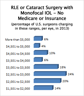 U.S. price ranges for single vision RLE or cataract surgery, if no Medicare or insurance