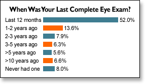 Graph of responses to our eye exam frequency poll.