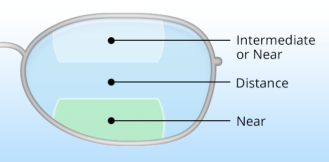 4343920956 Occupational Bifocals and Trifocals for Presbyopia - AllAboutVision.com