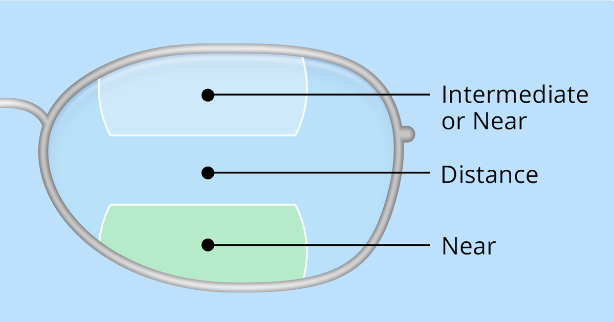 d78c43918a8 Bifocals and Trifocals - A Complete Guide