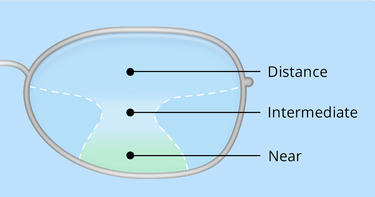 how to choose multifocal lenses