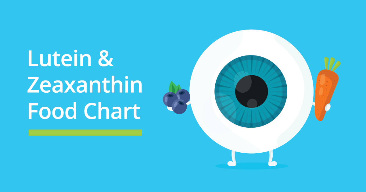 347bfb22aa Learn how lutein and zeaxanthin can help boost eye health + food chart    popular supplements.Nicola Eye Care Optometrists